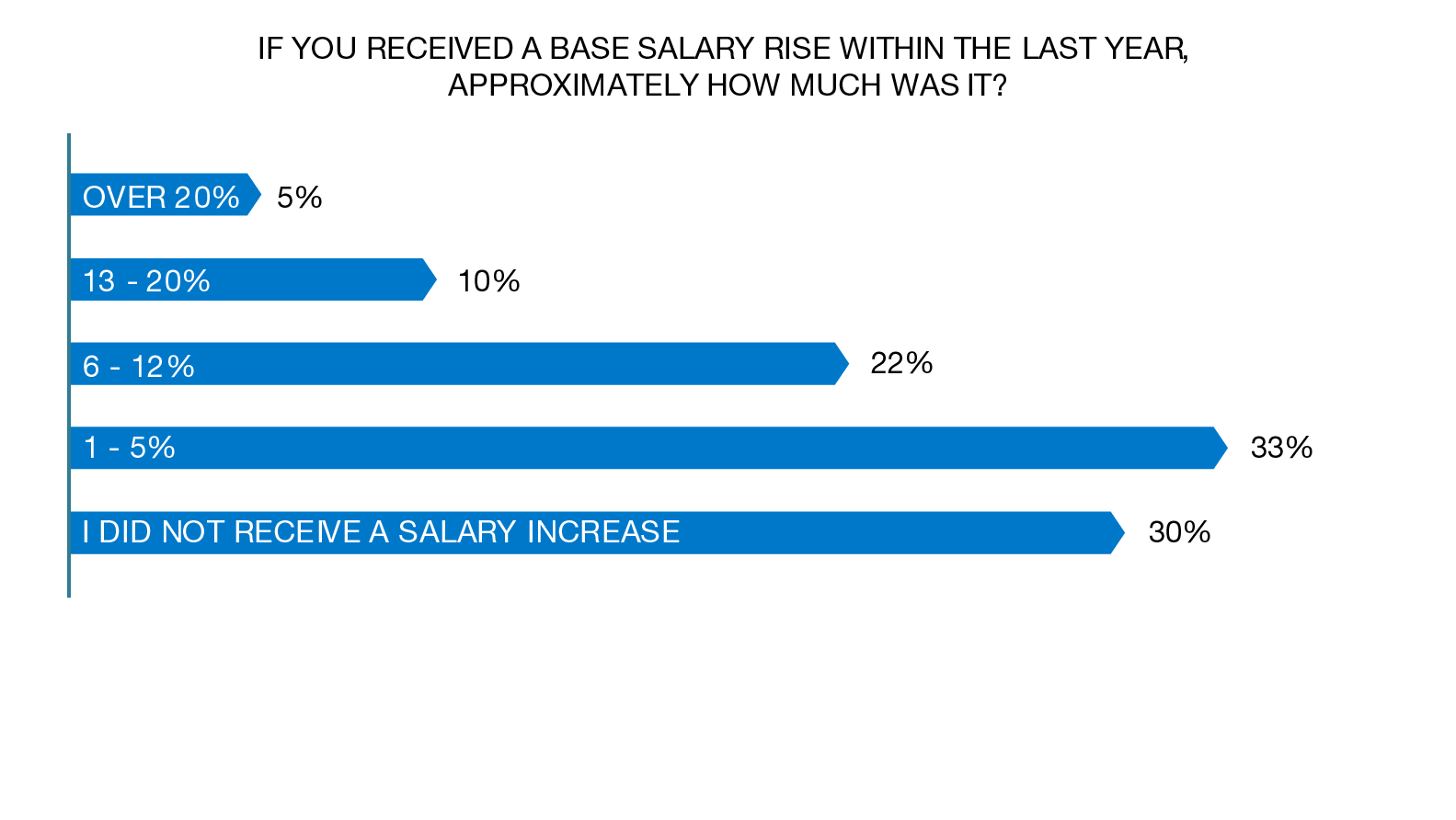 base salary data