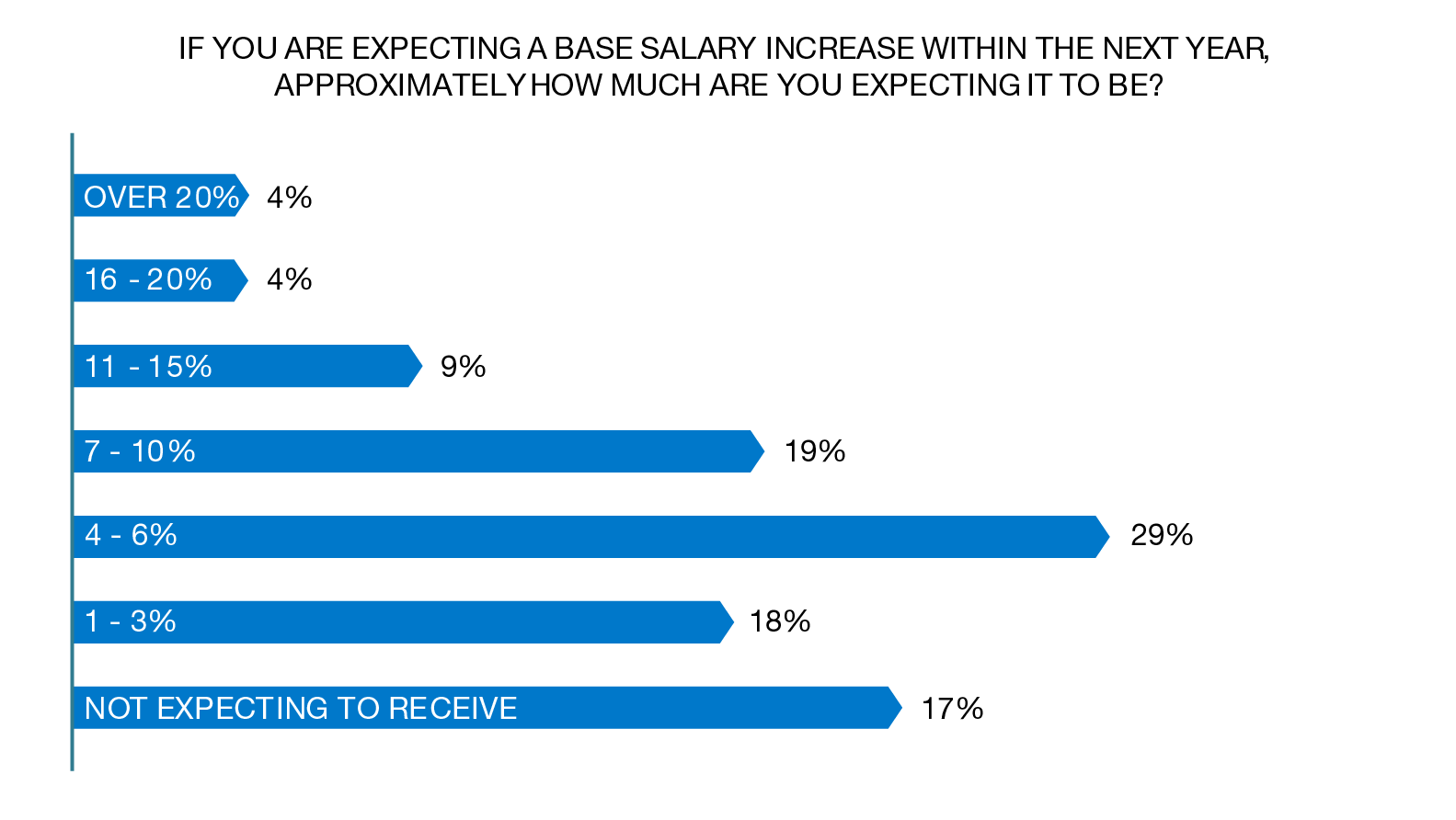 base salary data 2